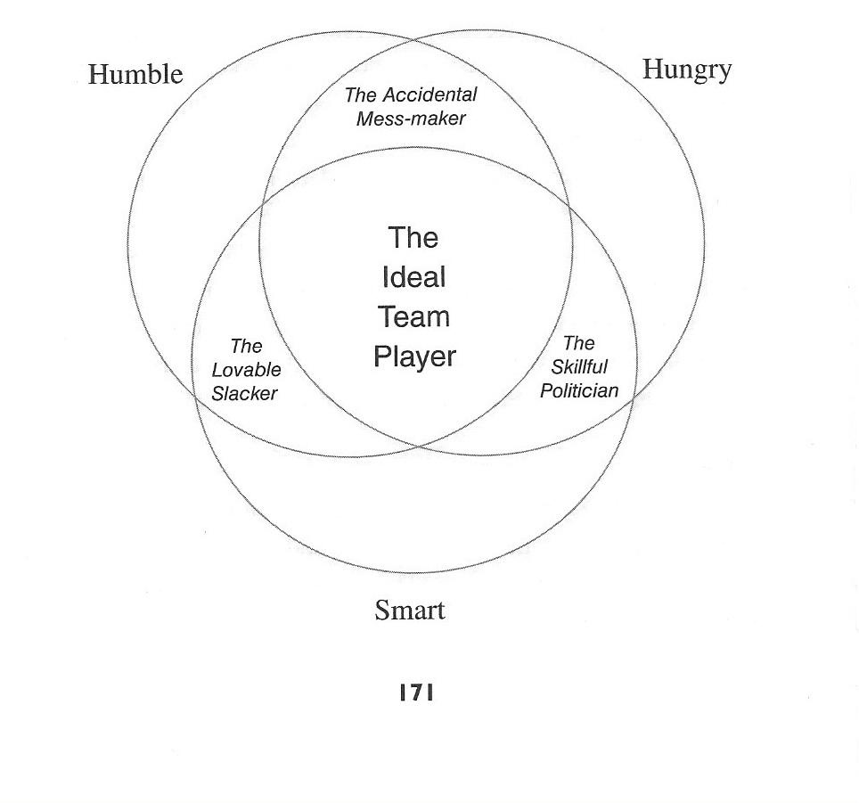 The Ideal Team Player – Patrick Lencioni – Greatest Hits Blog ...
